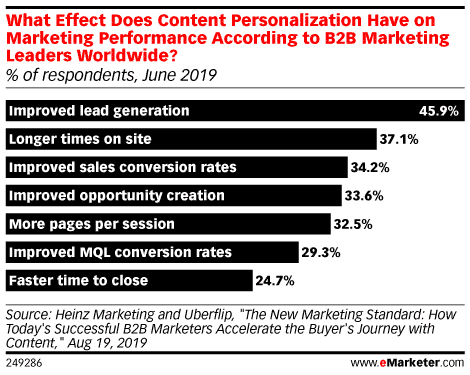 """eMarketer chart: What Effect Does Content Personalization Have on Marketing Performance? #1 is """"improved lead generation"""""""