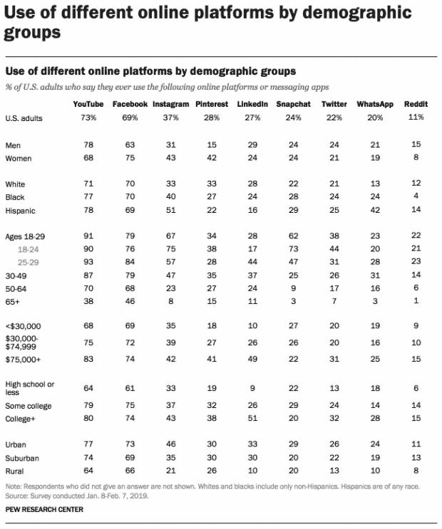 statistiques des réseaux sociaux de Pew Research