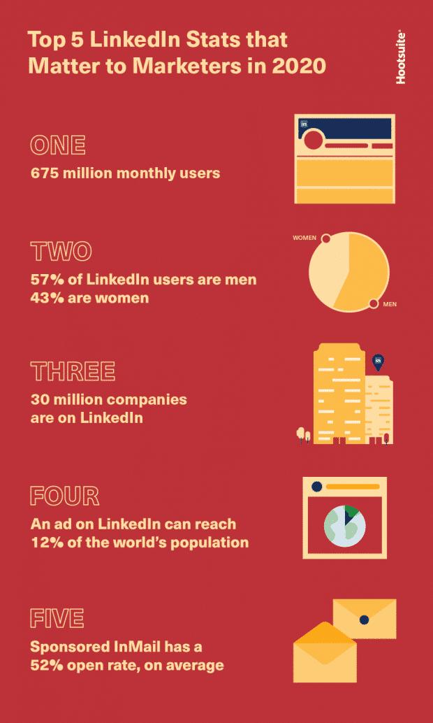 linkedin statistiques 2020