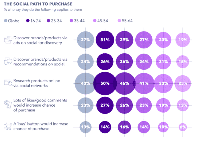 Chart: The social path to purchase