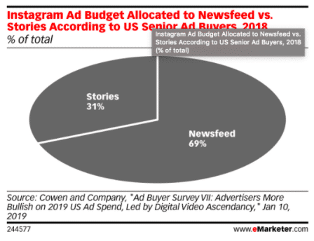 Pie chart: Instagram ad budget allocated to Newsfeed vs. Stories according to U.S. senior ad buyers 2018