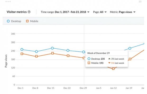 LinkedIn visitor metrics overview