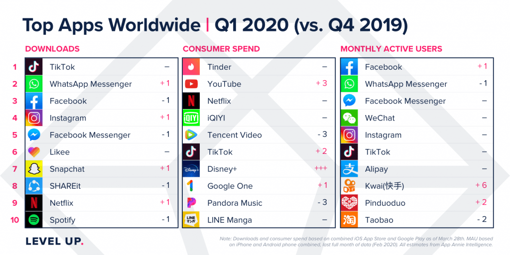 Top Apps Worldwide, Q1 2020 vs. Q4 2019