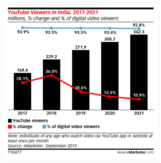 Graphique montrant les téléspectateurs YouTube en Inde, 2017-2021.