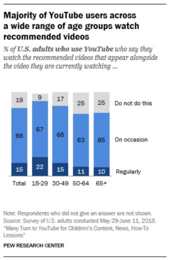 Graphique montrant la majorité des utilisateurs de YouTube dans un large éventail de groupes d'âge qui regardent les vidéos recommandées