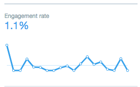 Twitter analytics: Engagement rate