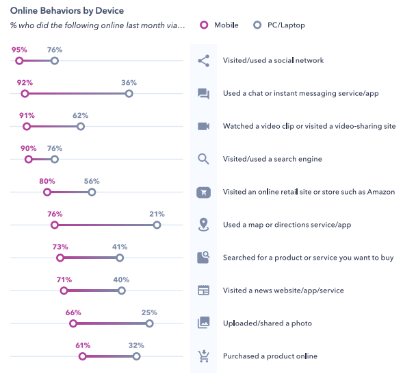 Chart from Global Web Index's 2019 report on Generation Z: Online behaviors by device. Chart shows that Gen Z consistently uses mobile devices for all their online activities.