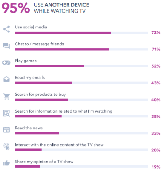 Global Web Index chart showing that 95% of Gen Z uses another device while watching TV