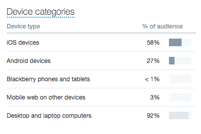 Twitter analytics: Device categories