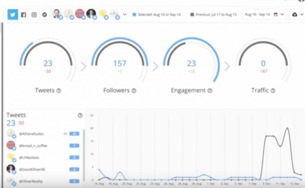 Twitter analytics dashboard in Hootsuite
