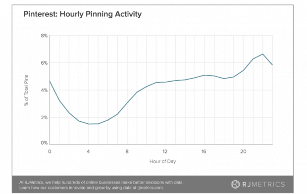 hourly pinning activity chart
