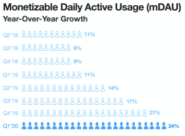 Monetizable Daily Actie Usage (mDAU) year-over-year growth