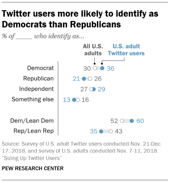 Twitter users more likely to identify as Democrats than Republicans