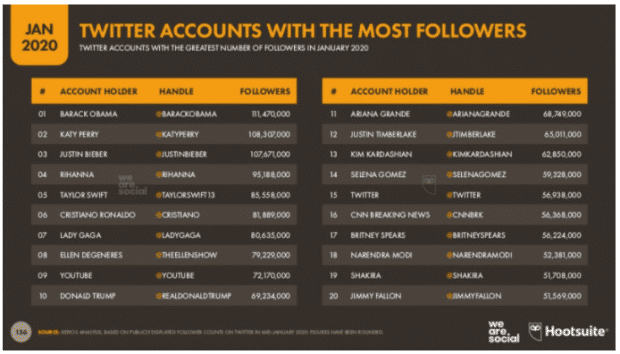 Twitter accounts with the most followers