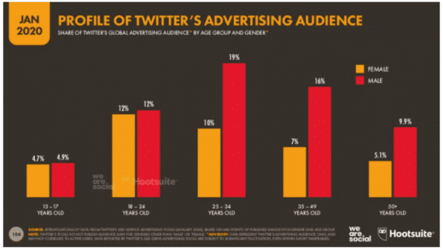 Profile of Twitter's Advertising Audience