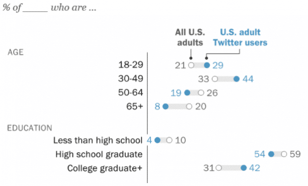 Age and education demographics of Twitter users vs. all U.S. users
