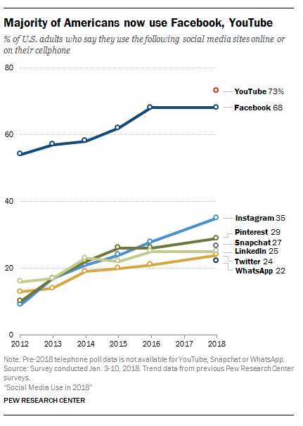 statistiques instagram Pew Research chart
