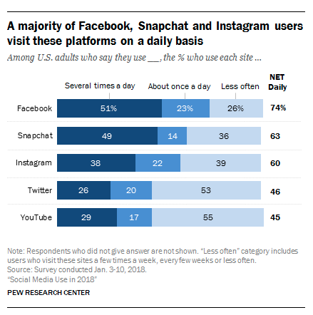 statistiques instagram Pew Research