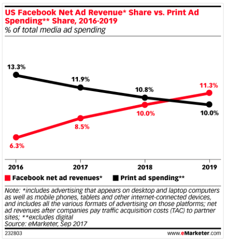 facebook ads infographic emarketer