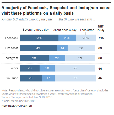 benefits of social media pew research