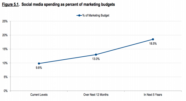 social media ad budgets doubling over the next 5 years